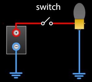 here's a really simple circuit  there's a battery, a bulb and a switch